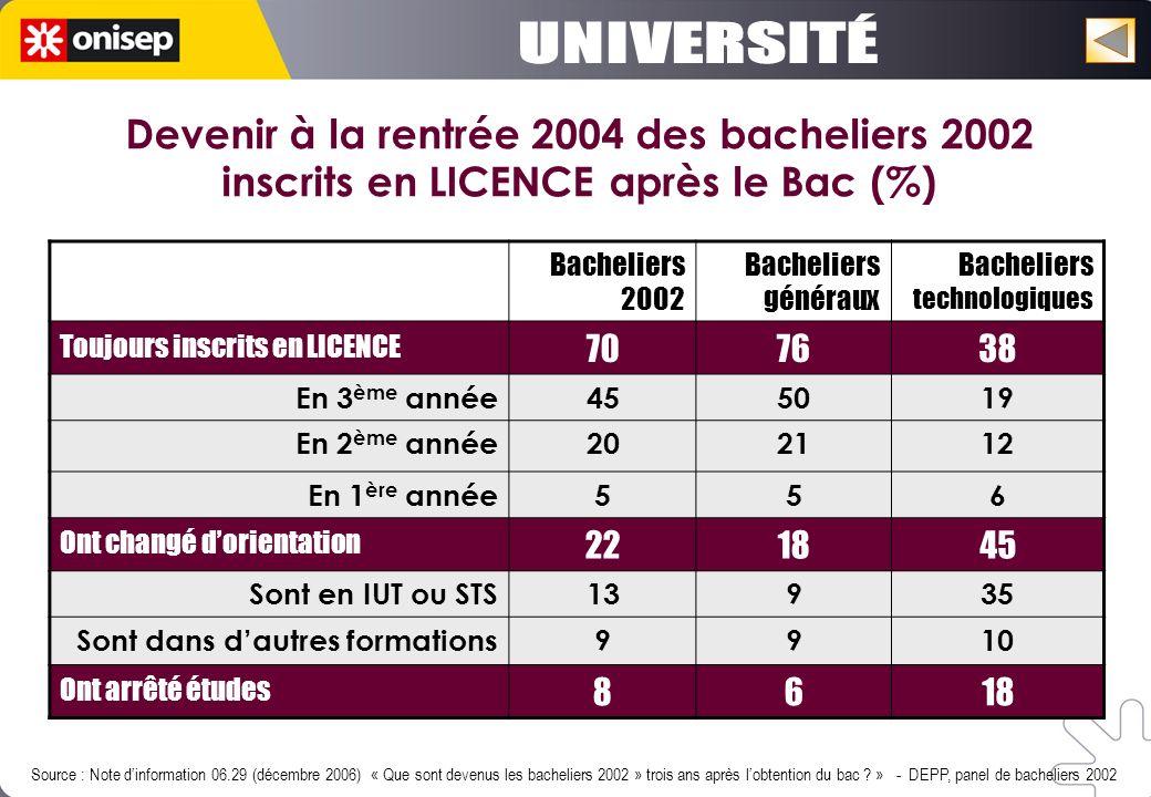 Bacheliers 2002 Bacheliers généraux Bacheliers technologiques Toujours inscrits en LICENCE 707638 En 3 ème année455019 En 2 ème année202112 En 1 ère a