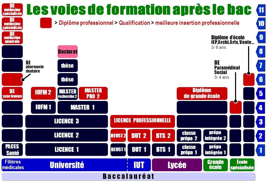 ( CP ) 1 e année CYCLE INGENIEUR 3 ans Intégration sans concours en cycle ingénieur sur la base du contrôle continu ( CP ) 2 e année CPP CYCLE PREPARATOIRE POLYTECHNIQUE (Grenoble, Nancy, Toulouse) > 22 écoles CPI CYCLE PREPARATOIRE INTEGRE (Lille, Rennes) > 17 écoles dingénieurs Chimie CPBx CYCLE PRÉPARATOIRE DE BORDEAUX > 8 écoles Sélection après BAC Principe : des écoles se regroupent pour proposer un TRONC COMMUN (cycle préparatoire) pendant 2 ans En 2 e année choix dune dominante préfigurant le choix de lécole et de la spécialité Devenir ingénieur en passant par un autre style de prépas ADMISSION sur DOSSIER ou CONCOURS