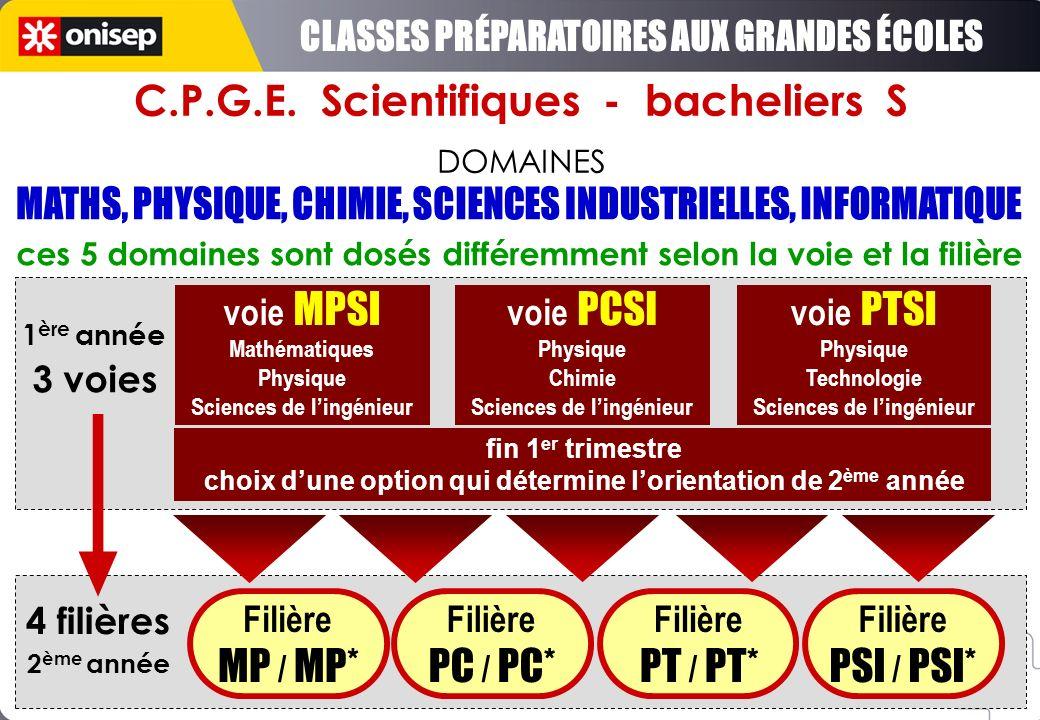C.P.G.E. Scientifiques - bacheliers S DOMAINES ces 5 domaines sont dosés différemment selon la voie et la filière voie MPSI Mathématiques Physique Sci
