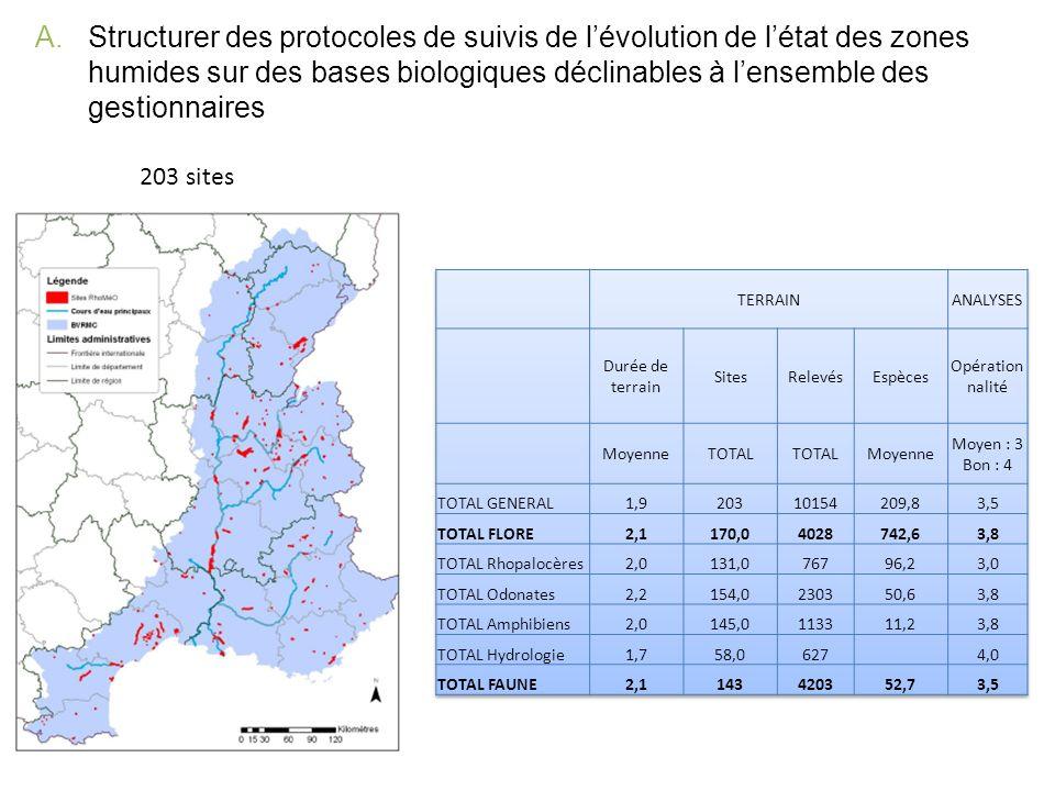A.Structurer des protocoles de suivis de lévolution de létat des zones humides sur des bases biologiques déclinables à lensemble des gestionnaires 203
