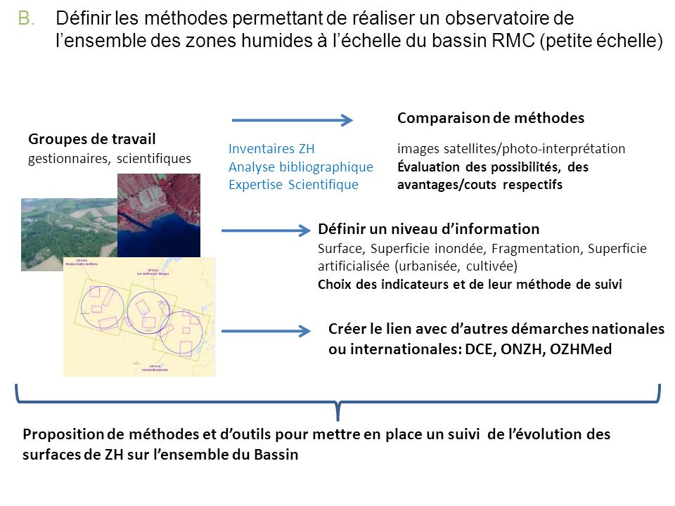 B.Définir les méthodes permettant de réaliser un observatoire de lensemble des zones humides à léchelle du bassin RMC (petite échelle) 20 tests de couples Données / Méthodes danalyses 7 surfaces ZH 4 pressions urbaines 6 pressions agricultures intensives 3 caractérisation des milieux humides 1 bassin, 7 régional, 12 regroupements de sites 5 vecteurs, 12 rasters, 3 mixtes Résolutions spatiales et échelles : de 5 m à 80 m et de 1/10 000 à 1/25 000 Résolutions spectrales : de 4 à 8 canaux + combinaisons Disponibilité de la données : à 95% effective Rétroactivité : 14 oui, 5 non, 1 probable Durabilité : 13 sûr, 6 inconnu, 1 non Validité : 12 bonne, 5 moyenne, 3 à confirmer Coûts : 10 gratuits, 3 gratuits avec conditions, 7 payants 20 méthodes danalyses Technicité : 10 forte, 7 moyenne, 3 mixte