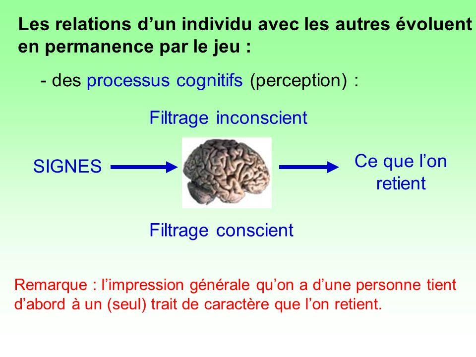 Ce que lon retient SIGNES Filtrage inconscient Filtrage conscient - des processus cognitifs (perception) : Remarque : limpression générale quon a dune