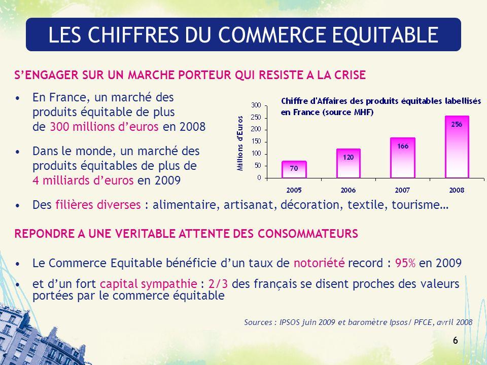 66 LES CHIFFRES DU COMMERCE EQUITABLE SENGAGER SUR UN MARCHE PORTEUR QUI RESISTE A LA CRISE En France, un marché des produits équitable de plus de 300