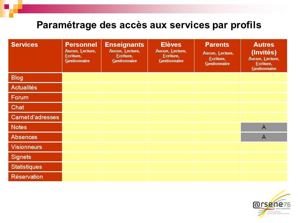 Paramétrage des accès aux services par profils ServicesPersonnel A Aucun, Lecture, Ecriture, Gestionnaire Enseignants A Aucun, Lecture, Ecriture, Gest