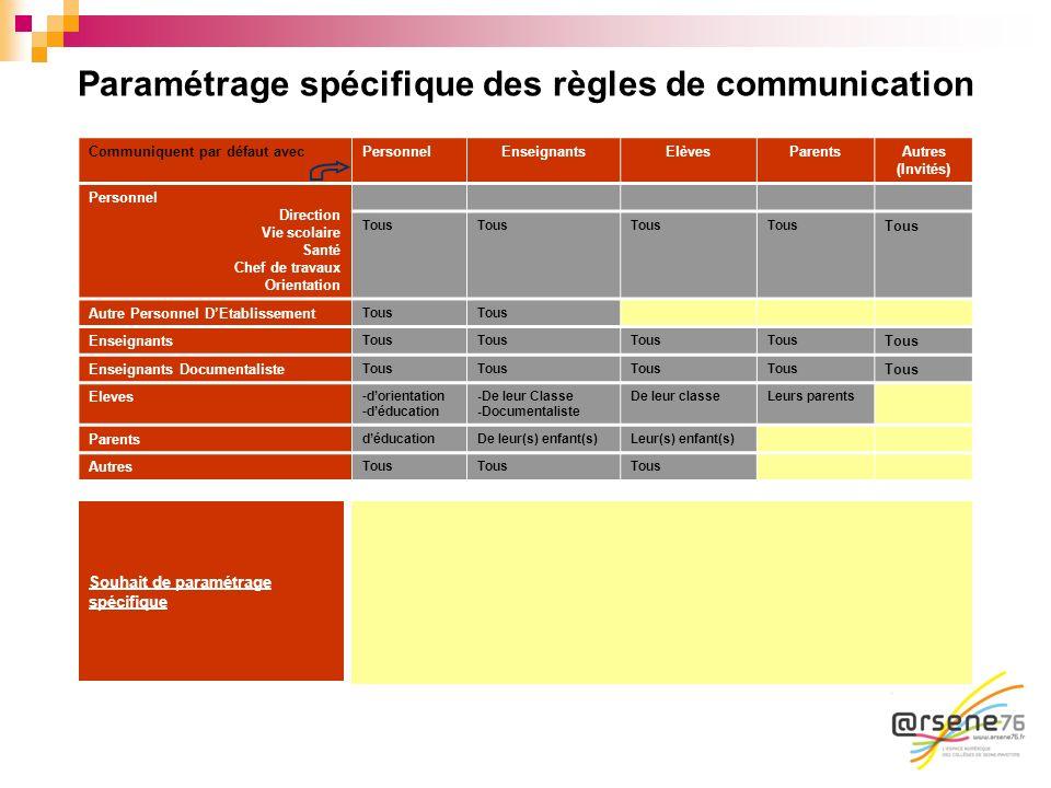 Paramétrage spécifique des règles de communication Communiquent par défaut avecPersonnelEnseignantsElèvesParents Autres (Invités) Personnel Direction
