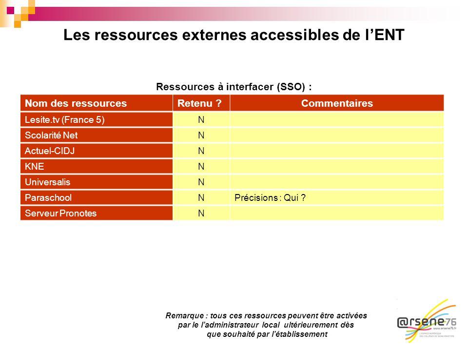 Les ressources externes accessibles de lENT Ressources à interfacer (SSO) : Nom des ressourcesRetenu ?Commentaires Lesite.tv (France 5)N Scolarité Net