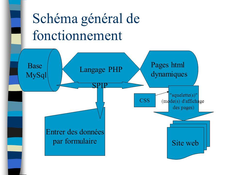 Schéma général de fonctionnement Base MySql Pages html dynamiques Entrer des données par formulaire Langage PHP SPIP Site web