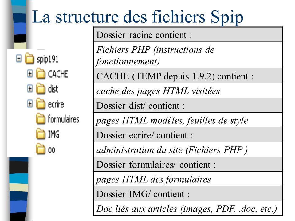La structure des fichiers Spip Dossier racine contient : Fichiers PHP (instructions de fonctionnement) CACHE (TEMP depuis 1.9.2) contient : cache des