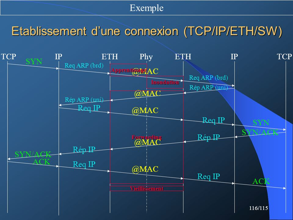 116/115 Etablissement dune connexion (TCP/IP/ETH/SW) Exemple SYN Req ARP (brd) @MAC Apprentissage Inondation Req ARP (brd) Rép ARP (uni) @MAC Forwardi