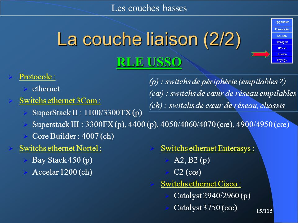 15/115 La couche liaison (2/2) Les couches basses RLE USSO Protocole : ethernet Switchs ethernet 3Com : SuperStack II : 1100/3300TX (p) Superstack III