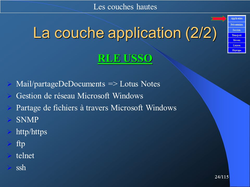 24/115 La couche application (2/2) Les couches hautes RLE USSO Mail/partageDeDocuments => Lotus Notes Gestion de réseau Microsoft Windows Partage de f