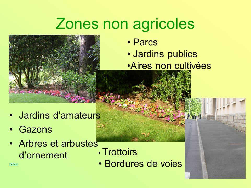 Zones non agricoles Jardins damateurs Gazons Arbres et arbustes dornement retour Parcs Jardins publics Aires non cultivées Trottoirs Bordures de voies