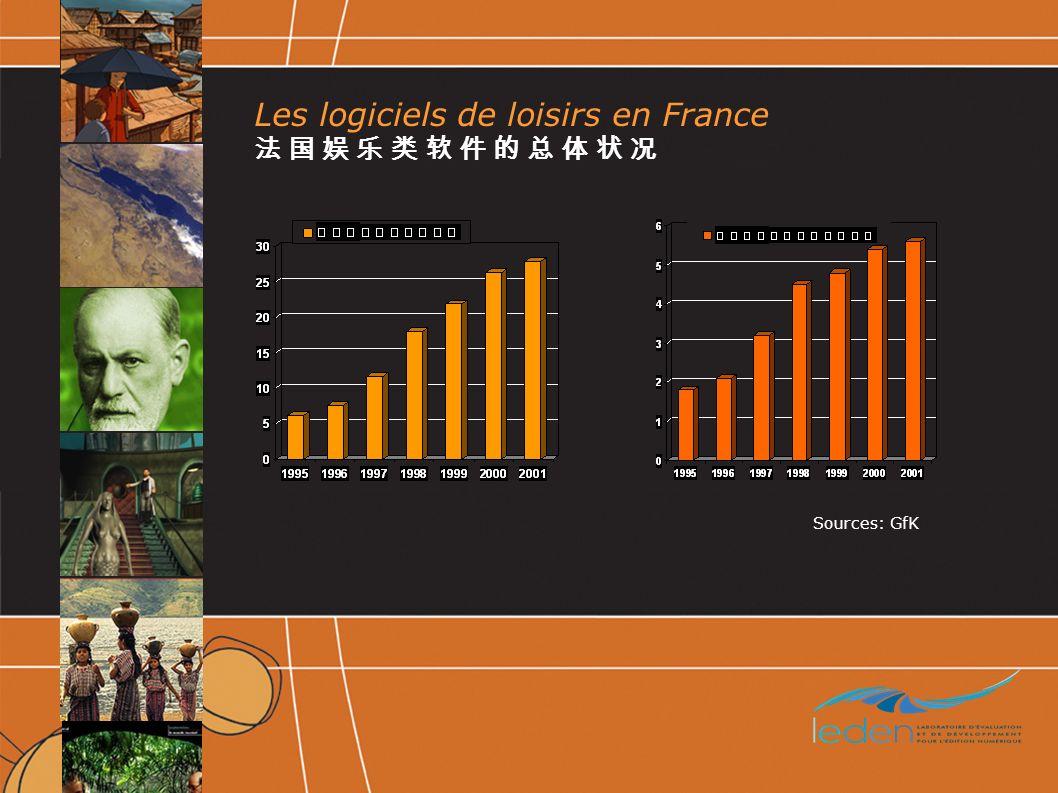 Les logiciels de loisirs en France Sources: GfK