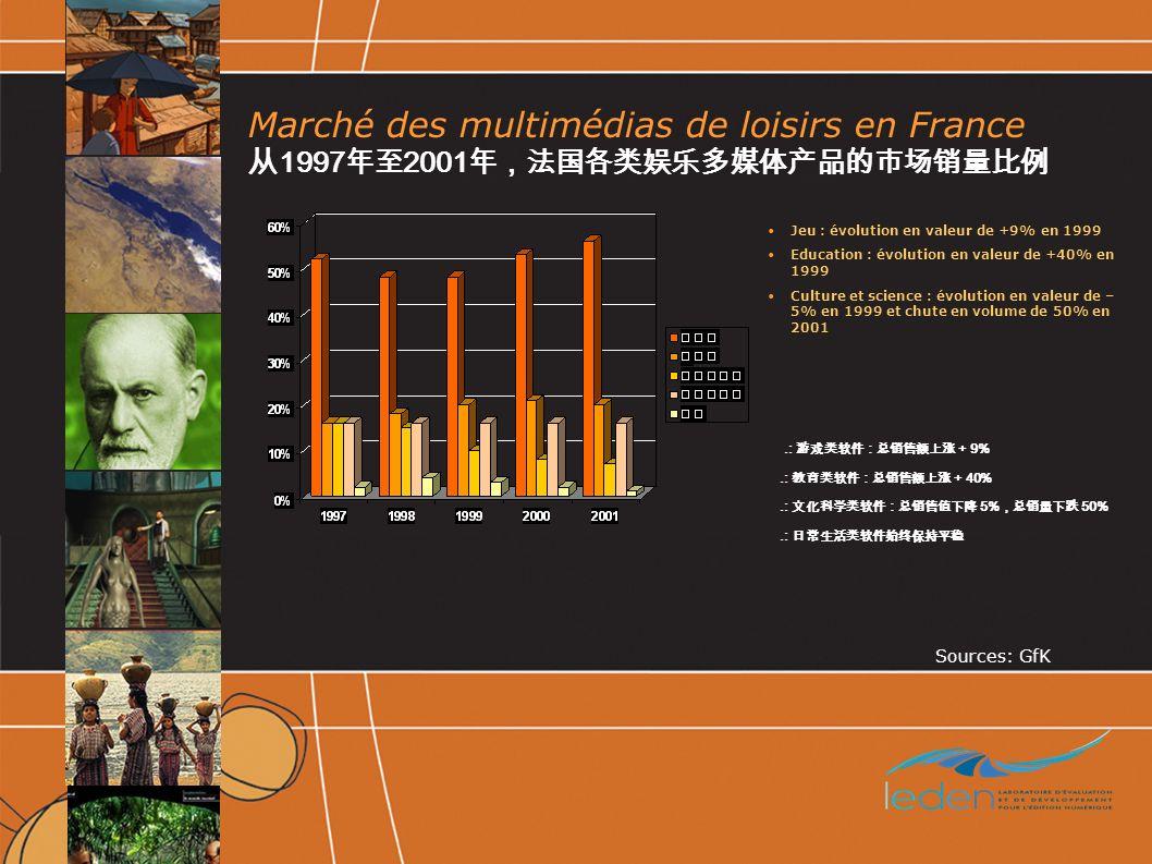 Marché des multimédias de loisirs en France 1997 2001.: + 9%.: + 40%.: 5% 50%.: Sources: GfK Jeu : évolution en valeur de +9% en 1999 Education : évolution en valeur de +40% en 1999 Culture et science : évolution en valeur de – 5% en 1999 et chute en volume de 50% en 2001
