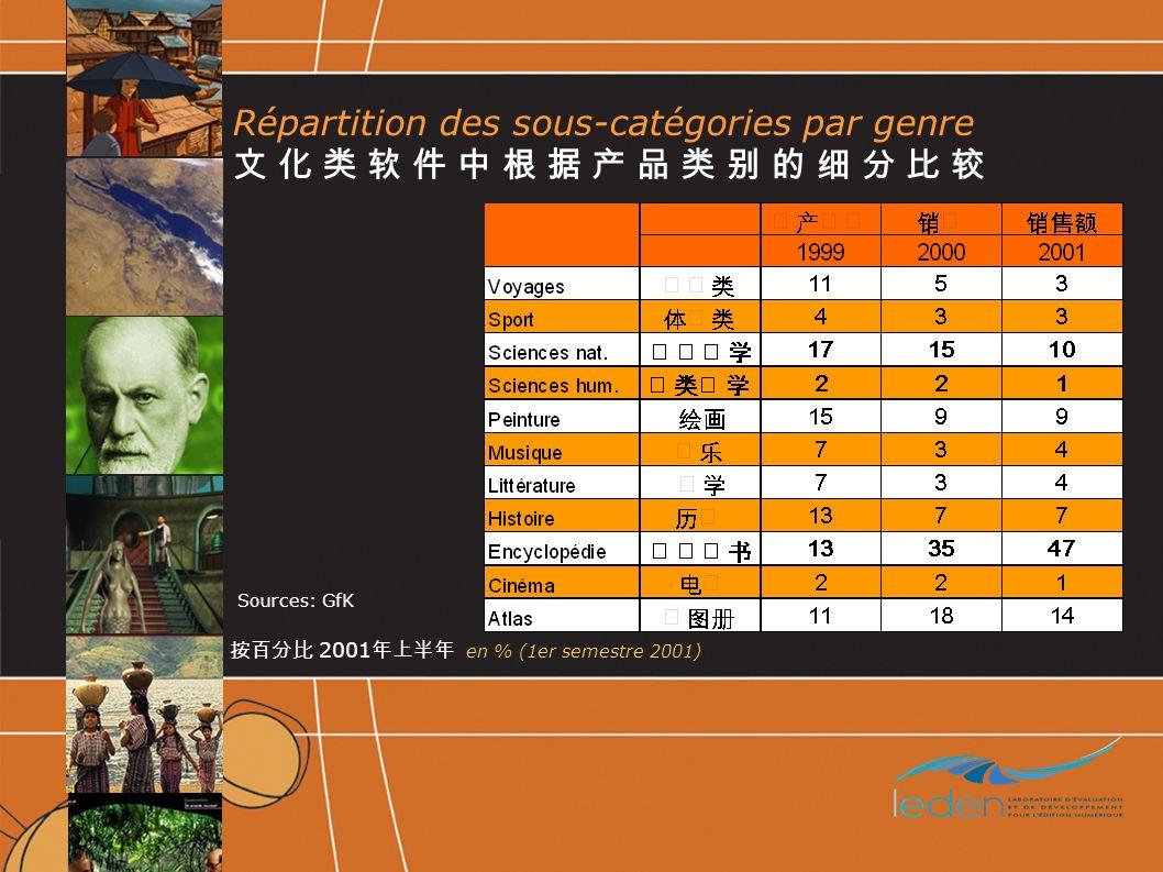 Répartition des sous-catégories par genre 2001 en % (1er semestre 2001) Sources: GfK