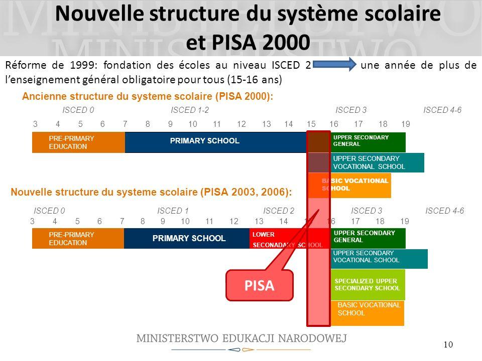 Nouvelle structure du système scolaire et PISA 2000 Réforme de 1999: fondation des écoles au niveau ISCED 2 une année de plus de lenseignement général