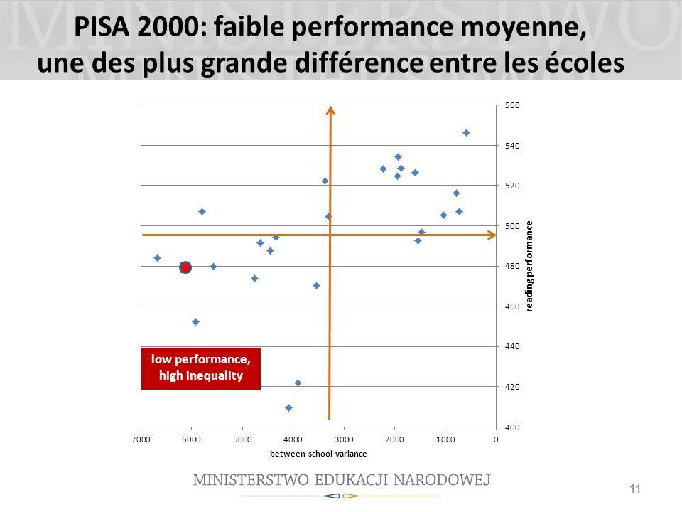PISA 2000: faible performance moyenne, une des plus grande différence entre les écoles 11