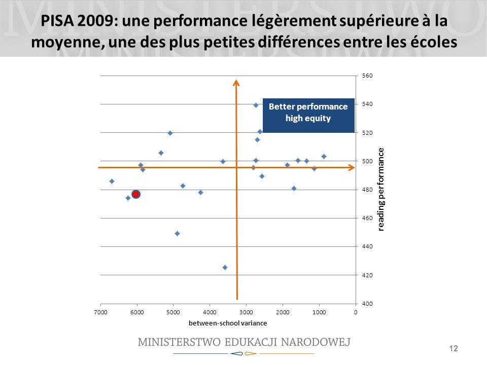 PISA 2009: une performance légèrement supérieure à la moyenne, une des plus petites différences entre les écoles 12