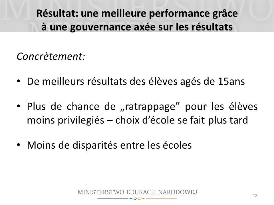 Résultat: une meilleure performance grâce à une gouvernance axée sur les résultats Concrètement: De meilleurs résultats des élèves agés de 15ans Plus