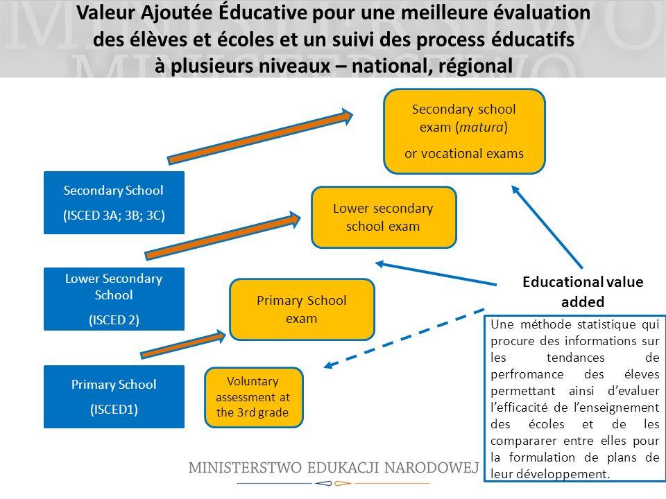 Valeur Ajoutée Éducative pour une meilleure évaluation des élèves et écoles et un suivi des process éducatifs à plusieurs niveaux – national, régional