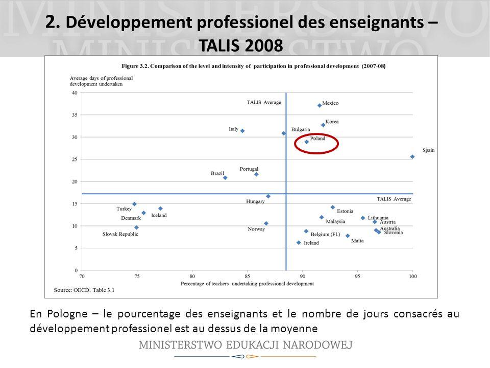 2. Développement professionel des enseignants – TALIS 2008 En Pologne – le pourcentage des enseignants et le nombre de jours consacrés au développemen