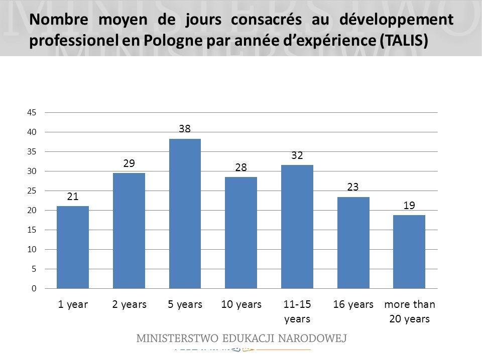 Nombre moyen de jours consacrés au développement professionel en Pologne par année dexpérience (TALIS) Source: OECD TALIS database, Poland, 2008