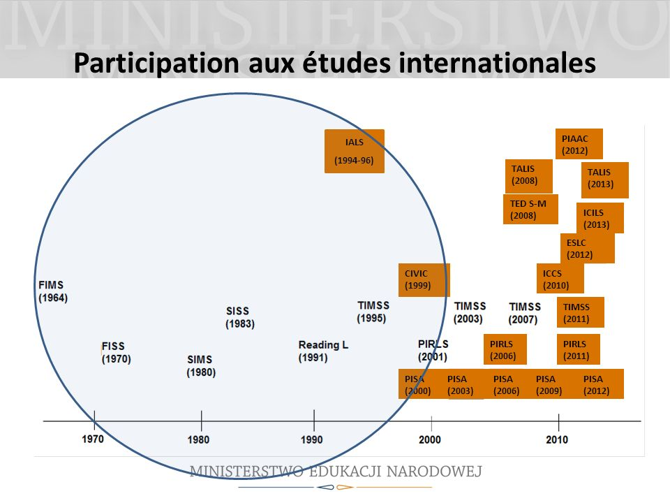 Participation aux études internationales IALS (1994-96) CIVIC (1999) PISA (2000) PISA (2003) PISA (2006) PISA (2012) PISA (2009) PIRLS (2006) PIRLS (2