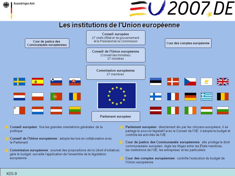 Commission européenne 27 membres Cour de justice des Communautés européennes Conseil européen 27 chefs d'État et de gouvernement et le Président de la