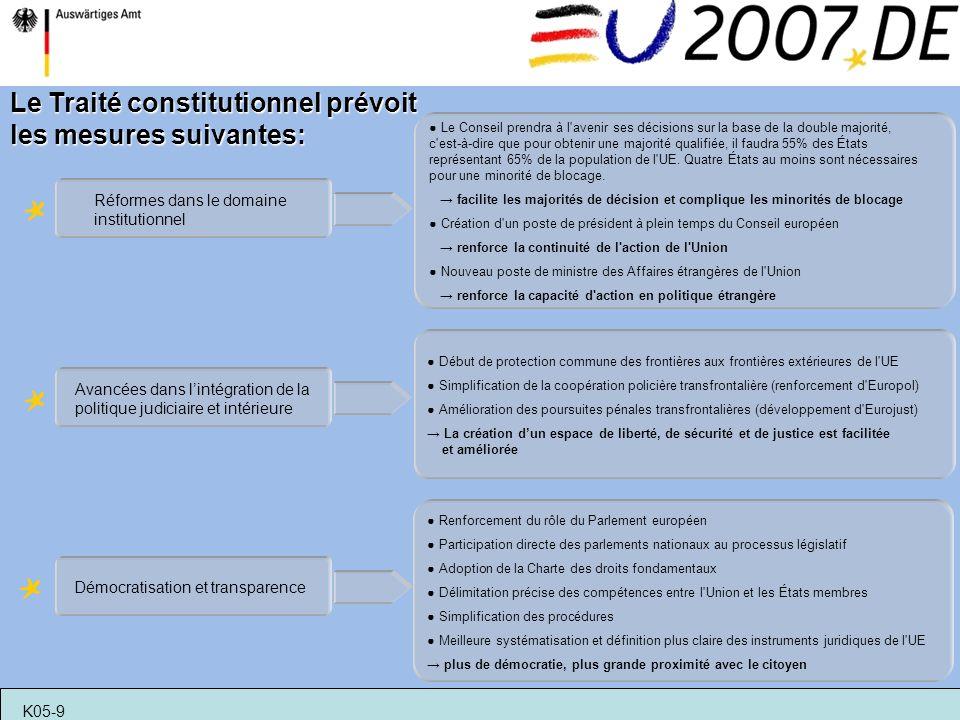 Le Traité constitutionnel prévoit les mesures suivantes: Réformes dans le domaine institutionnel Le Conseil prendra à l'avenir ses décisions sur la ba