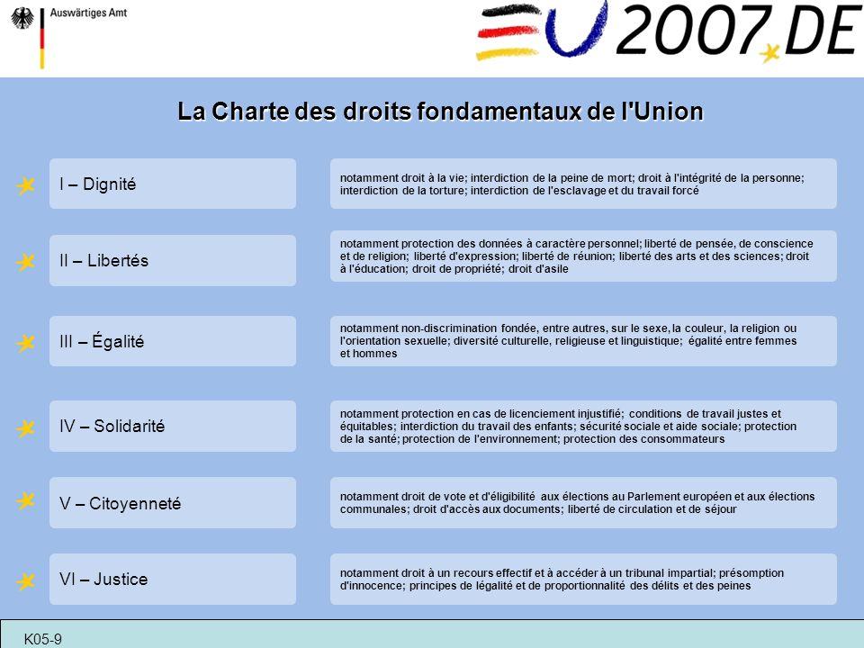 La Charte des droits fondamentaux de l'Union VI – Justice V – Citoyenneté IV – Solidarité III – Égalité II – Libertés I – Dignité notamment droit à la