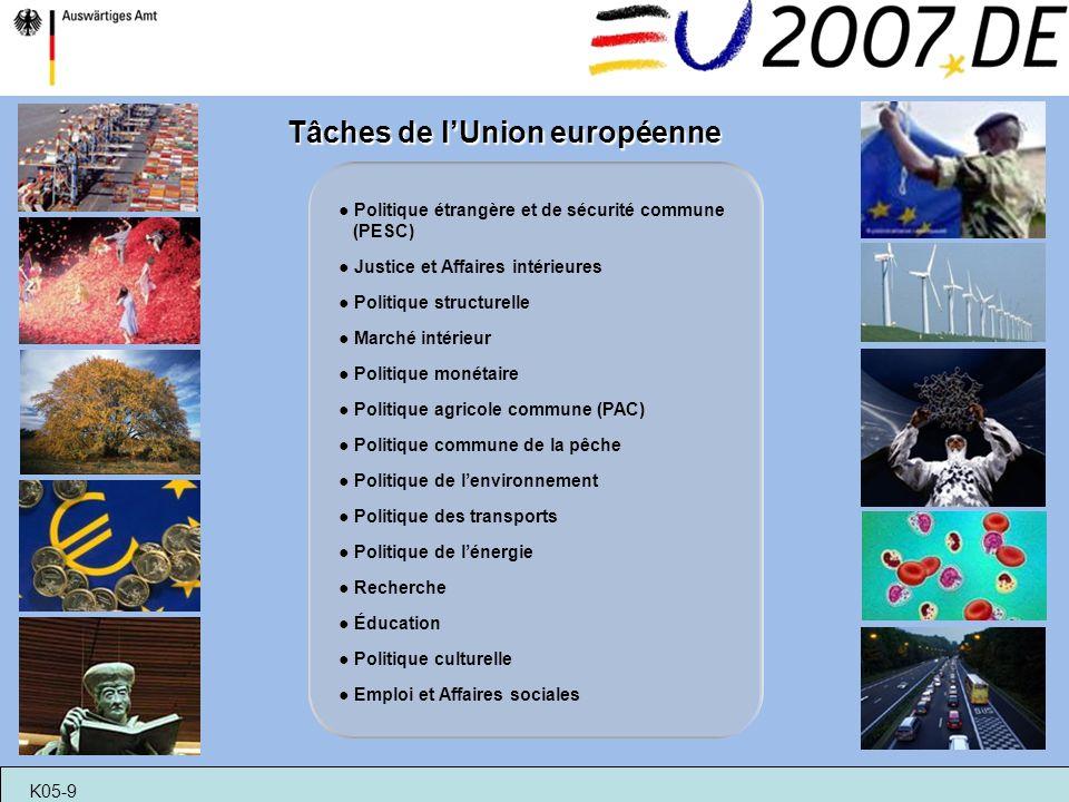 Tâches de lUnion européenne Politique étrangère et de sécurité commune (PESC) Justice et Affaires intérieures Politique structurelle Marché intérieur