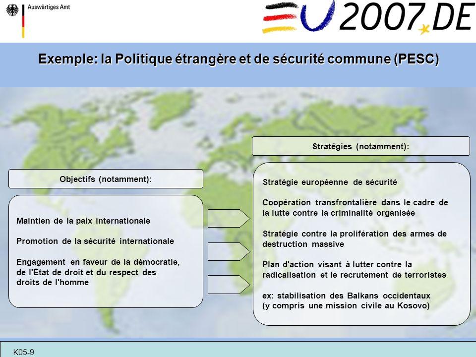 Exemple: la Politique étrangère et de sécurité commune (PESC) Maintien de la paix internationale Promotion de la sécurité internationale Engagement en