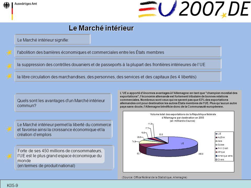 Le Marché intérieur l'abolition des barrières économiques et commerciales entre les États membres la libre circulation des marchandises, des personnes