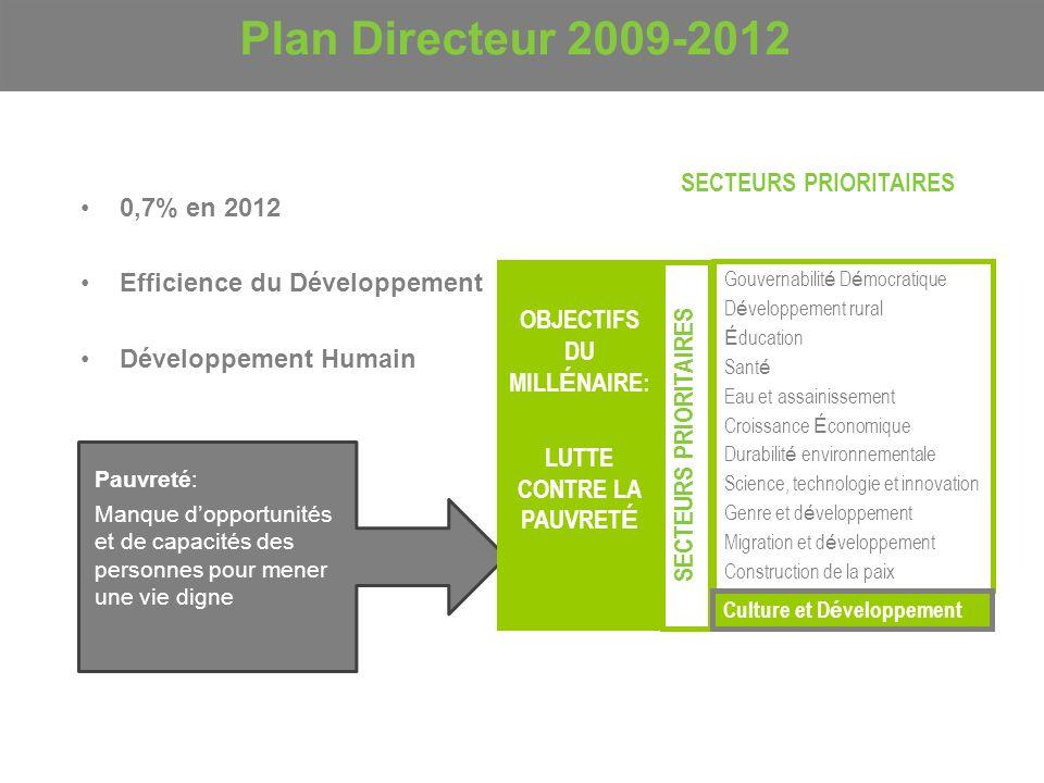 Plan Directeur 2009-2012 Pauvreté: Manque dopportunités et de capacités des personnes pour mener une vie digne 0,7% en 2012 Efficience du Développemen