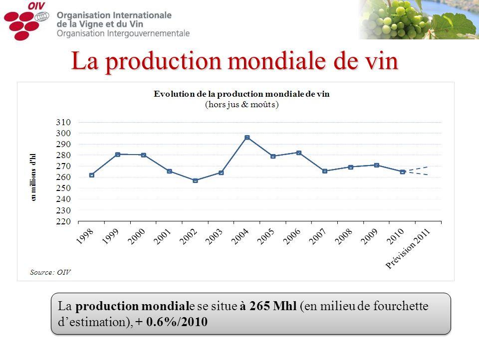 La production mondiale se situe à 265 Mhl (en milieu de fourchette destimation), + 0.6%/2010 La production mondiale de vin
