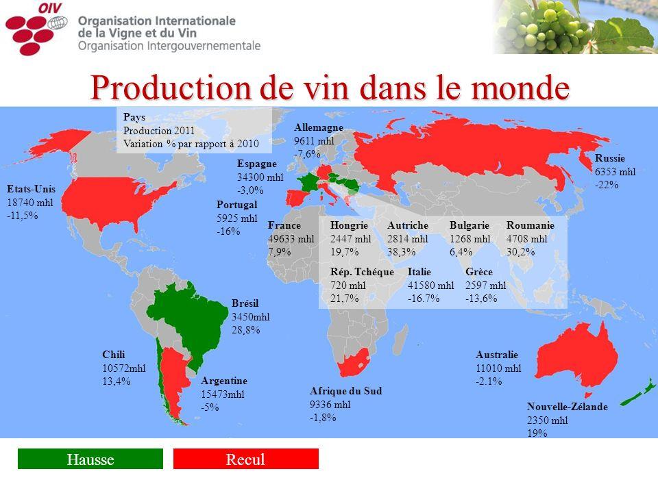 Production de vin dans le monde Pays Production 2011 Variation % par rapport à 2010 HausseRecul France 49633 mhl 7,9% Espagne 34300 mhl -3,0% Etats-Un