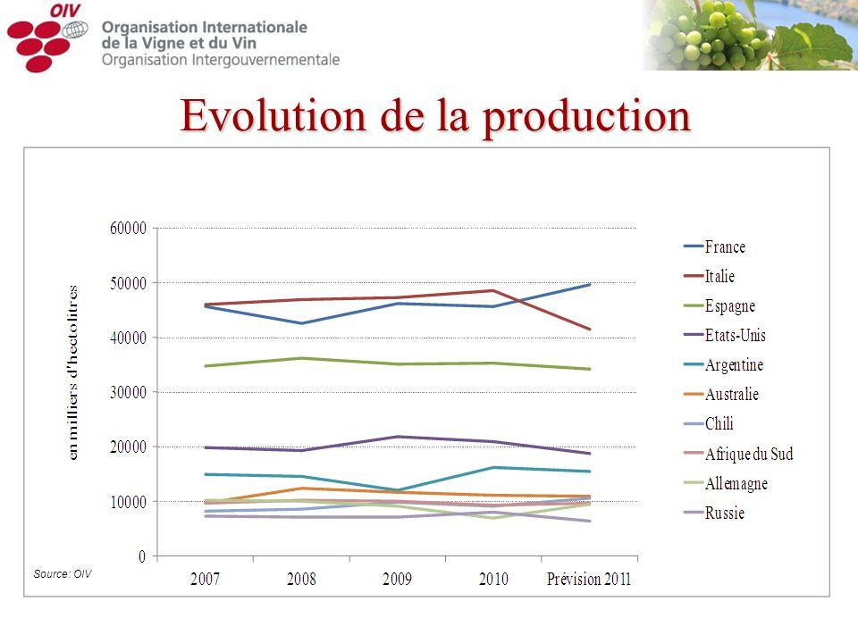 Evolution de la production Source: OIV