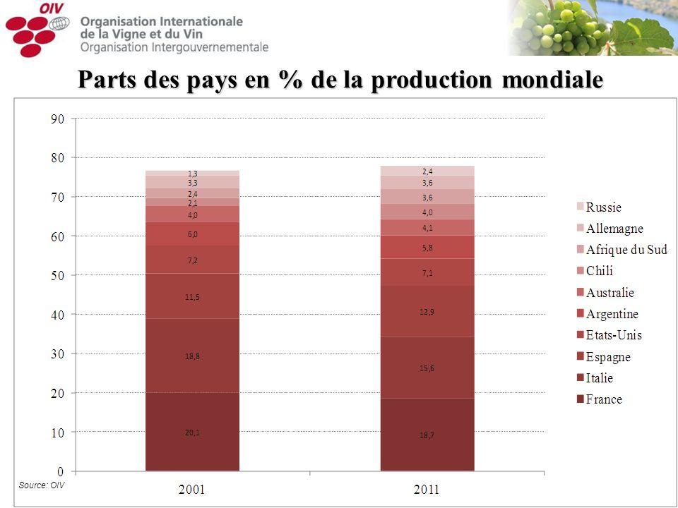 Parts des pays en % de la production mondiale Source: OIV