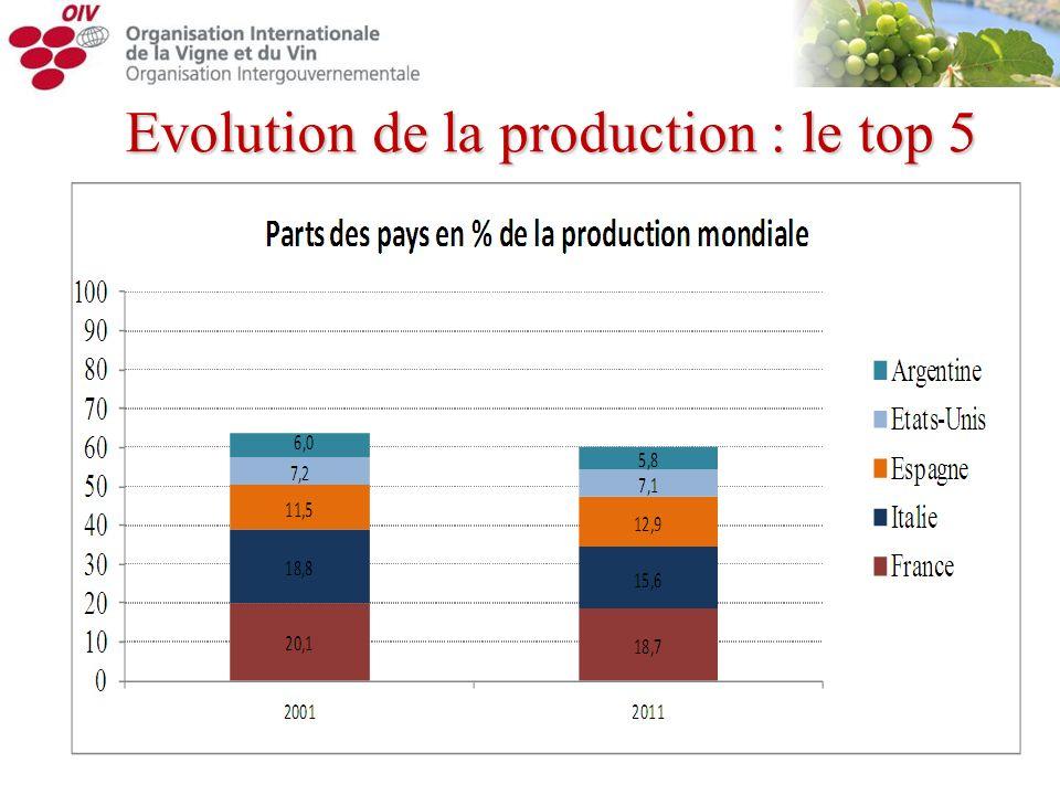 Evolution de la production : le top 5