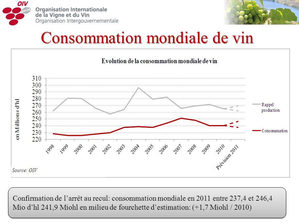 Consommation mondiale de vin Confirmation de larrêt au recul: consommation mondiale en 2011 entre 237,4 et 246,4 Mio dhl 241,9 Miohl en milieu de four