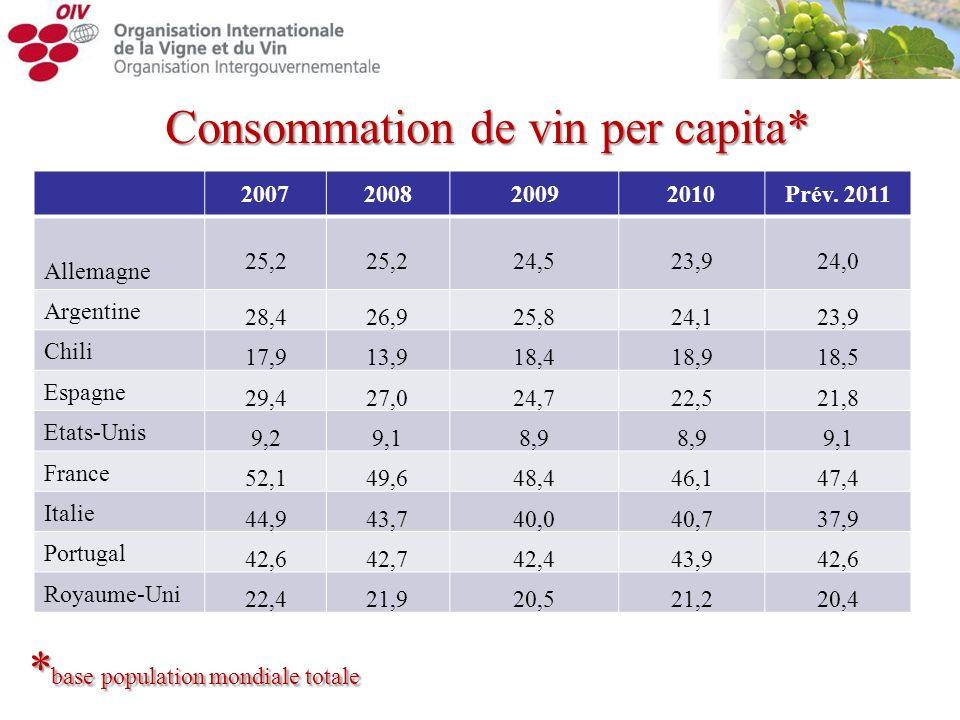 Consommation de vin per capita* TABLE 2007200820092010Prév. 2011 Allemagne 25,2 24,523,924,0 Argentine 28,426,925,824,123,9 Chili 17,913,918,418,918,5