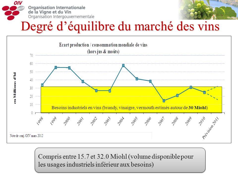 Degré déquilibre du marché des vins Compris entre 15.7 et 32.0 Miohl (volume disponible pour les usages industriels inférieur aux besoins)