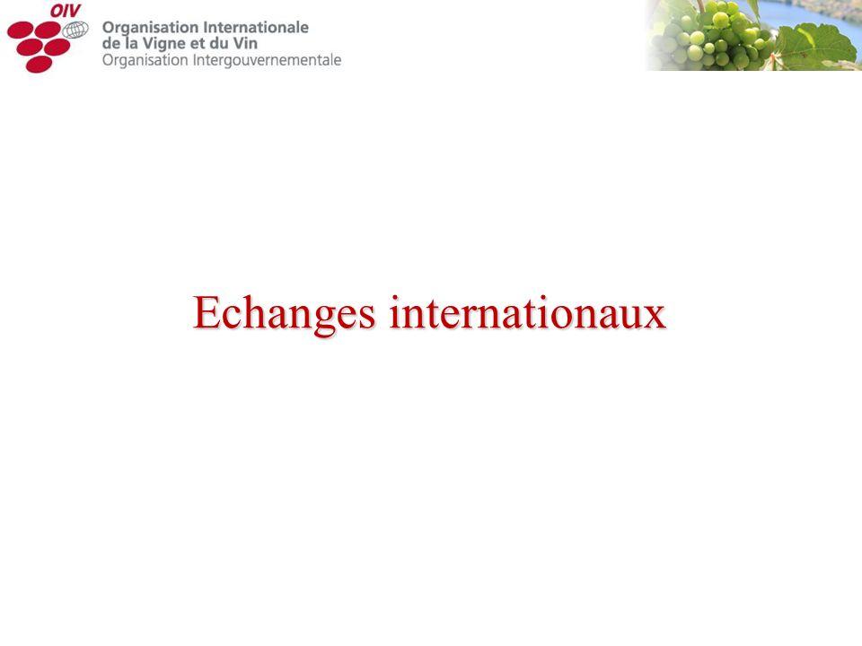 Echanges internationaux