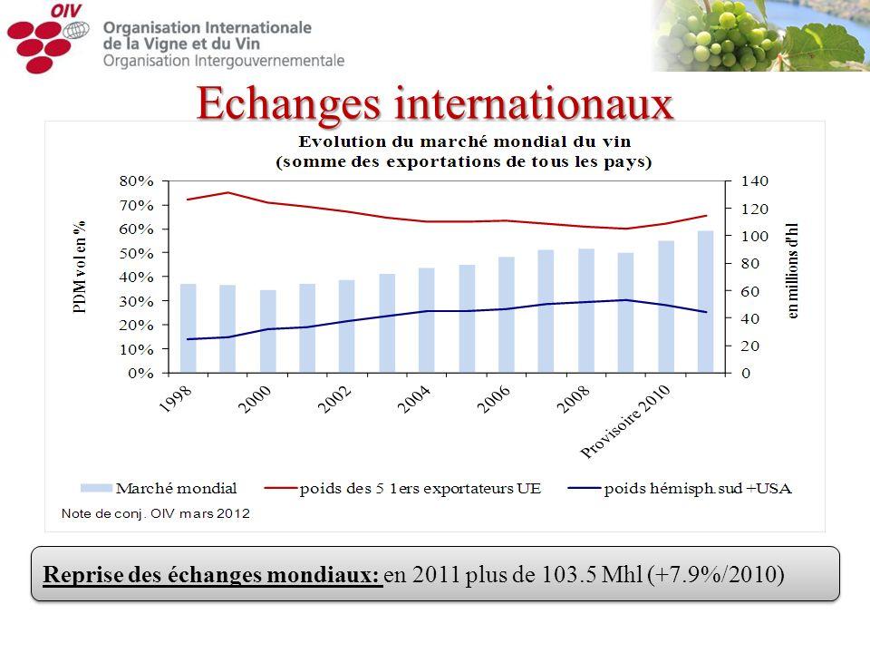 Reprise des échanges mondiaux: en 2011 plus de 103.5 Mhl (+7.9%/2010) Echanges internationaux