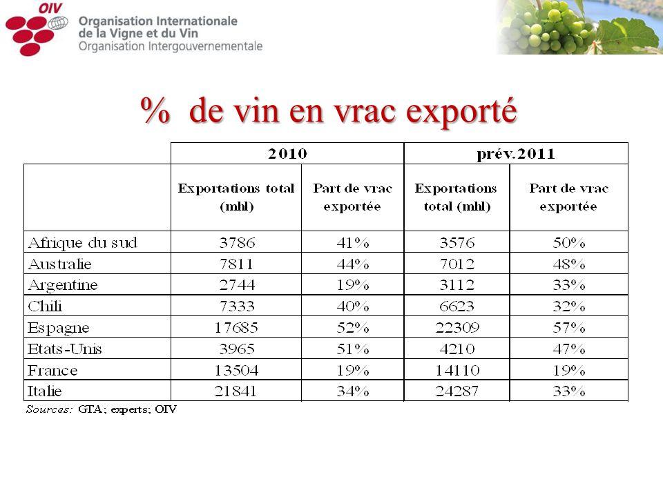 % de vin en vrac exporté