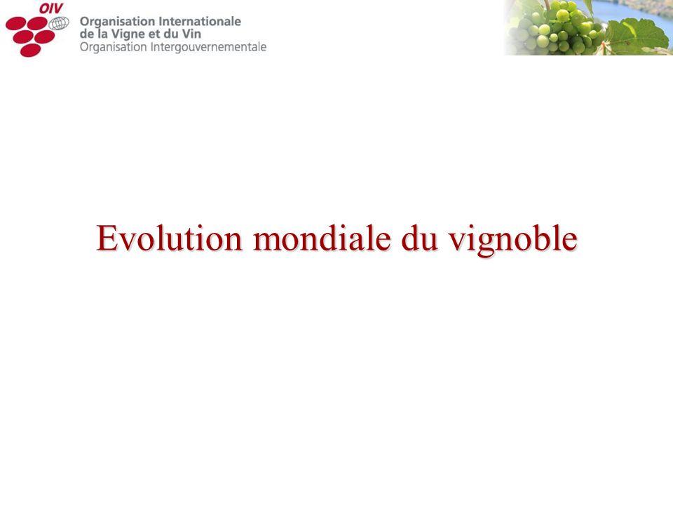 Evolution mondiale du vignoble