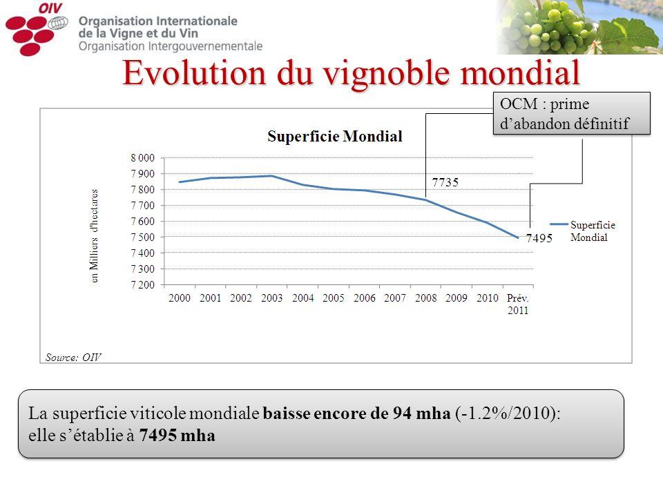 Evolution du vignoble mondial La superficie viticole mondiale baisse encore de 94 mha (-1.2%/2010): elle sétablie à 7495 mha La superficie viticole mo