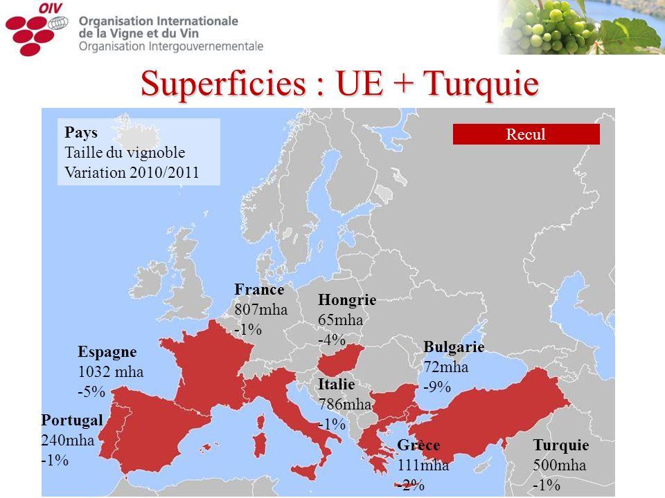 Superficies : UE + Turquie Turquie 500mha -1% Pays Taille du vignoble Variation 2010/2011 Espagne 1032 mha -5% France 807mha -1% Italie 786mha -1% Por