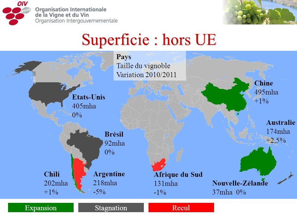 Superficie : hors UE Etats-Unis 405mha 0% Chili 202mha +1% Argentine 218mha -5% Afrique du Sud 131mha -1% Brésil 92mha 0% Nouvelle-Zélande 37mha 0% Ch