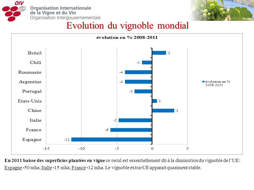 Evolution du vignoble mondial En 2011 baisse des superficies plantées en vigne ce recul est essentiellement dû à la diminution du vignoble de lUE: Esp